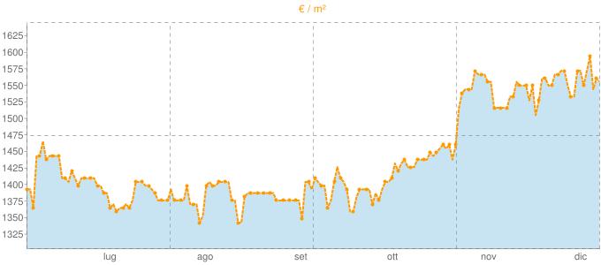 Quotazione monolocali a Seveso in €/m² negli ultimi 180 giorni.