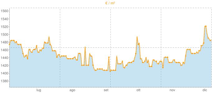 Quotazione mansarde a Lonate Ceppino in €/m² negli ultimi 180 giorni.