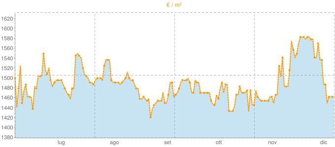 Quotazione quadrivani ad Imola in €/m² negli ultimi 180 giorni.