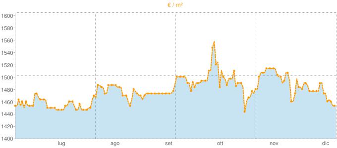 Quotazione mansarde a Noviglio in €/m² negli ultimi 180 giorni.