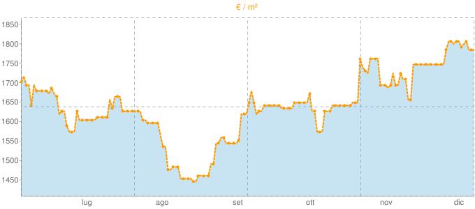 Quotazione locali commerciali a Martina Franca in €/m² negli ultimi 180 giorni.