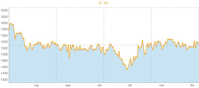 Quotazione villette a schiera a Monteviale in €/m² negli ultimi 180 giorni.