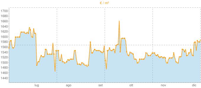 Quotazione villette a schiera a Vigonovo in €/m² negli ultimi 180 giorni.