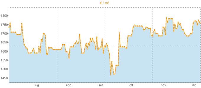 Quotazione trivani a Montecarlo in €/m² negli ultimi 180 giorni.