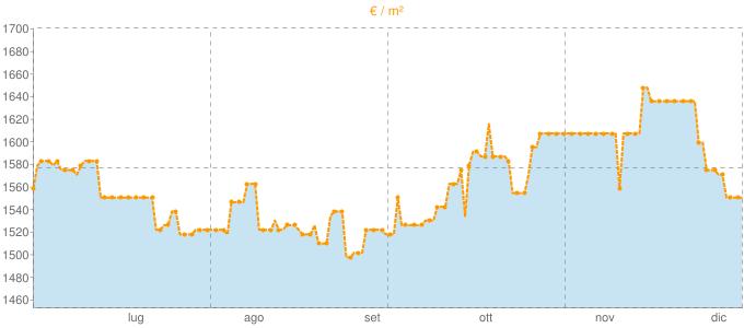 Quotazione bifamiliari ad Illasi in €/m² negli ultimi 180 giorni.