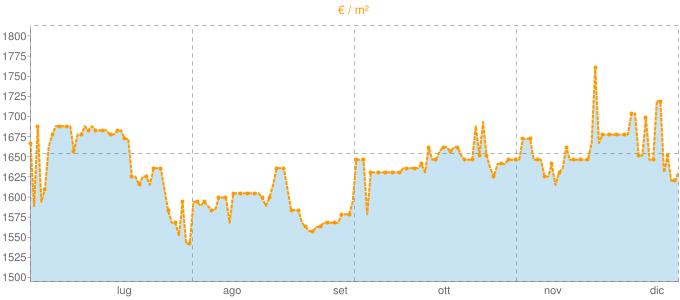 Quotazione bivani a Carbonera in €/m² negli ultimi 180 giorni.