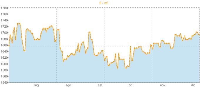 Quotazione mansarde ad Oulx in €/m² negli ultimi 180 giorni.