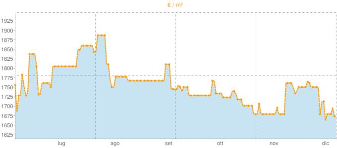 Quotazione bifamiliari a Serra Riccò in €/m² negli ultimi 180 giorni.