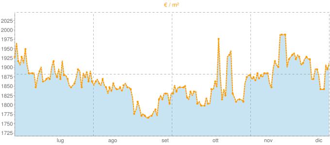 Quotazione trivani a Montevarchi in €/m² negli ultimi 180 giorni.
