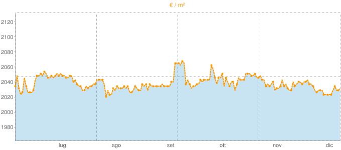 Quotazione mansarde a Lissone in €/m² negli ultimi 180 giorni.