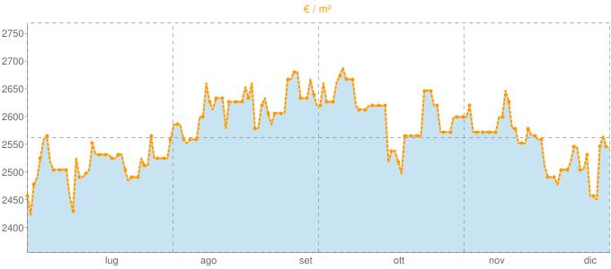 Quotazione bivani a Pula in €/m² negli ultimi 180 giorni.