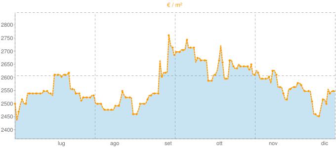 Quotazione monolocali ad Alghero in €/m² negli ultimi 180 giorni.