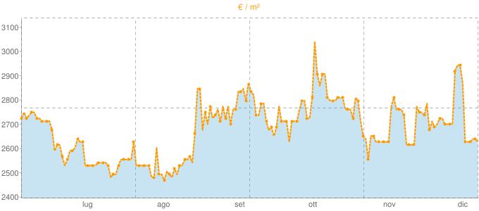 Quotazione trivani a Vaglia in €/m² negli ultimi 180 giorni.