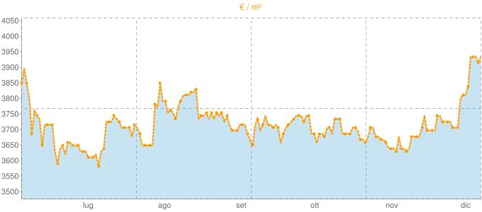 Quotazione trivani a Lavagna in €/m² negli ultimi 180 giorni.