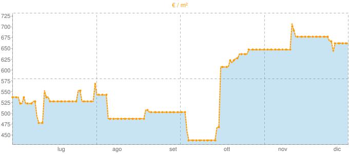 Quotazione ville a Bardi in €/m² negli ultimi 180 giorni.