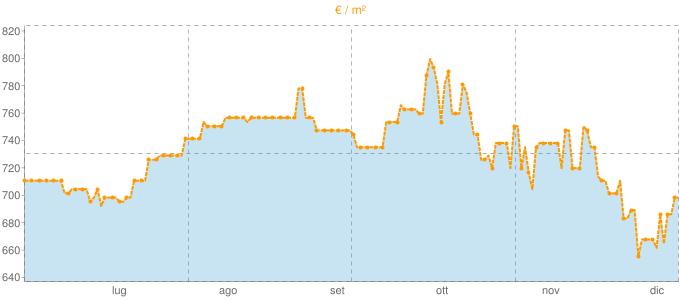 Quotazione mansarde a Montella in €/m² negli ultimi 180 giorni.
