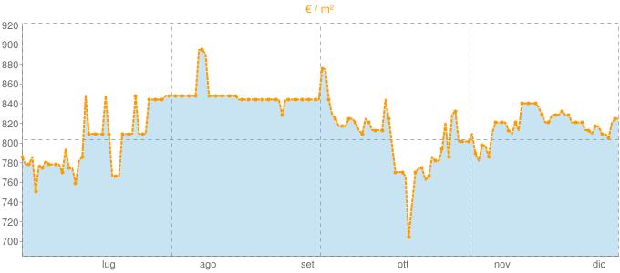 Quotazione ville a Ponte nelle Alpi in €/m² negli ultimi 180 giorni.