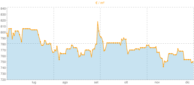 Quotazione case indipendenti a Martano in €/m² negli ultimi 180 giorni.