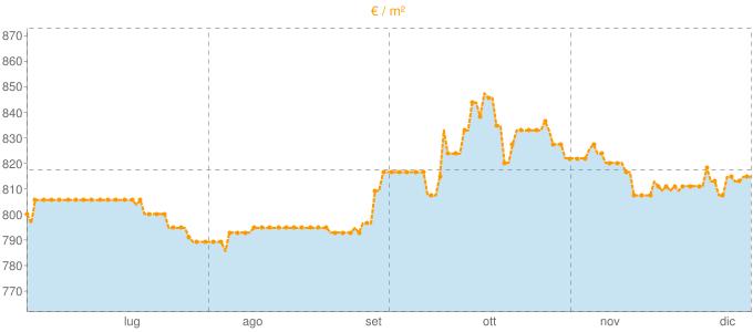 Quotazione mansarde a Sassano in €/m² negli ultimi 180 giorni.