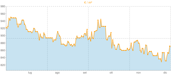 Quotazione trivani a Caltanissetta in €/m² negli ultimi 180 giorni.