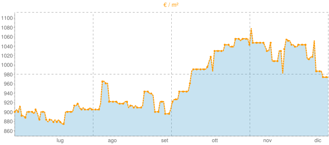 Quotazione quadrivani a Porto Torres in €/m² negli ultimi 180 giorni.
