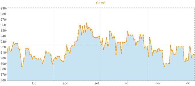 Quotazione appartamenti a Lugagnano Val d'Arda in €/m² negli ultimi 180 giorni.