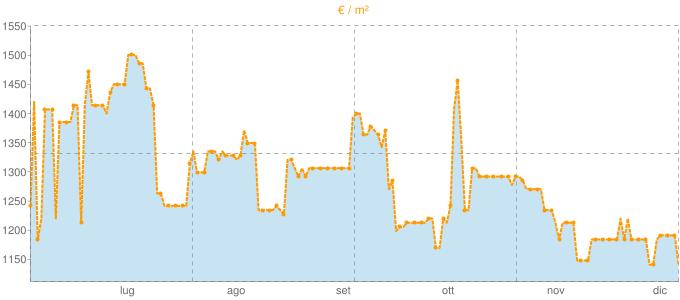 Quotazione trivani a Pigna in €/m² negli ultimi 180 giorni.