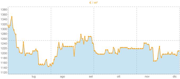 Quotazione villette a schiera ad Orzinuovi in €/m² negli ultimi 180 giorni.
