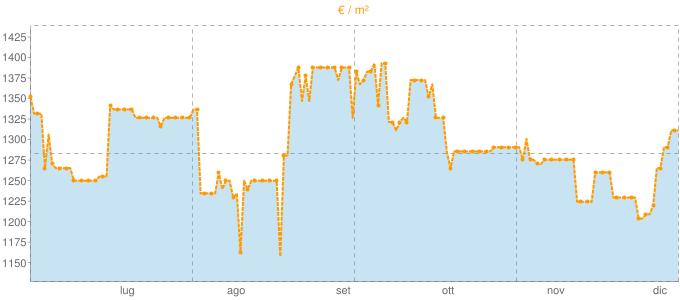 Quotazione quadrivani a Ponte dell'Olio in €/m² negli ultimi 180 giorni.
