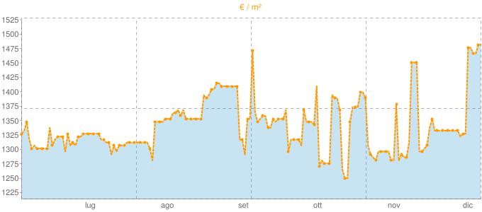 Quotazione trivani a Gravellona Toce in €/m² negli ultimi 180 giorni.