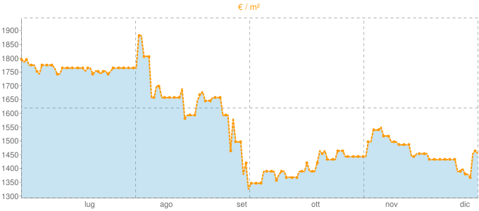 Quotazione mansarde ad Ispra in €/m² negli ultimi 180 giorni.
