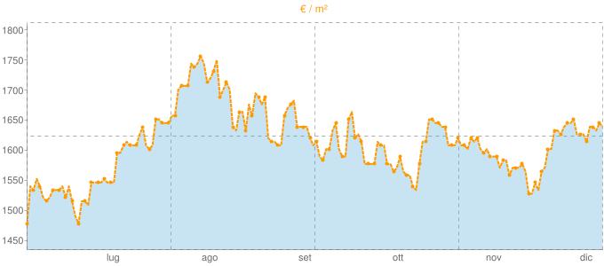Quotazione mansarde a Dalmine in €/m² negli ultimi 180 giorni.