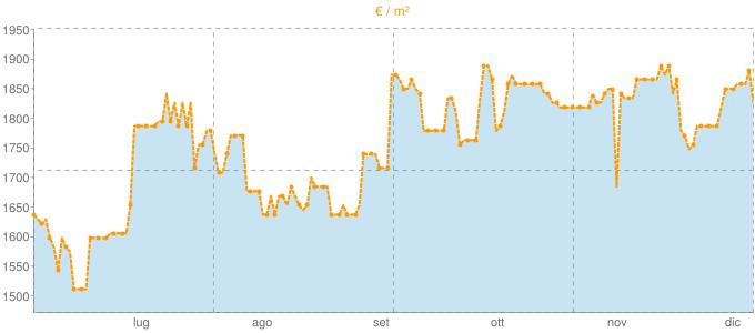 Quotazione ville a Bitritto in €/m² negli ultimi 180 giorni.