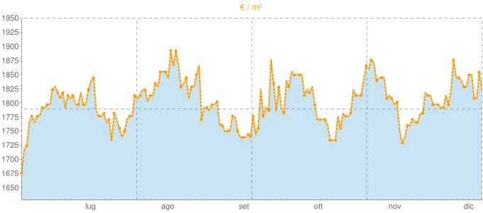 Quotazione trivani a Garlate in €/m² negli ultimi 180 giorni.