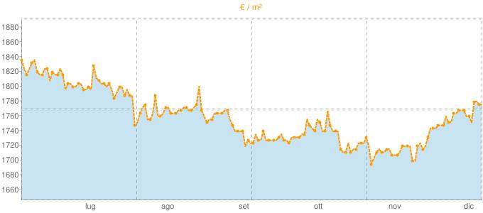 Quotazione mansarde ad Arluno in €/m² negli ultimi 180 giorni.