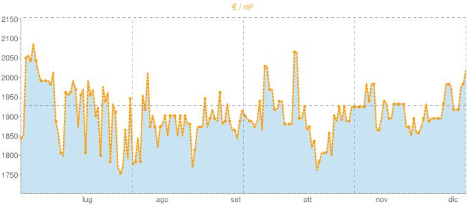 Quotazione bivani a Vicchio in €/m² negli ultimi 180 giorni.