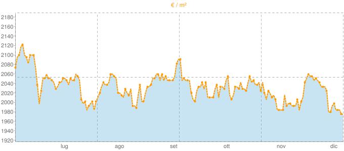 Quotazione trivani a Gorle in €/m² negli ultimi 180 giorni.