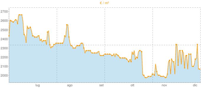 Quotazione trivani a Pula in €/m² negli ultimi 180 giorni.