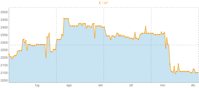 Quotazione attici a Monopoli in €/m² negli ultimi 180 giorni.