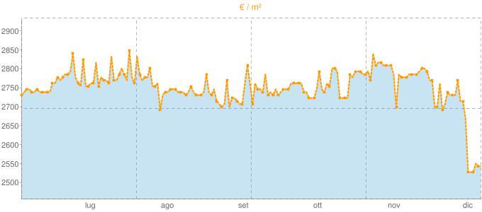 Quotazione bifamiliari a Monteriggioni in €/m² negli ultimi 180 giorni.