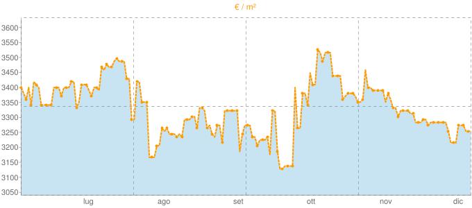 Quotazione mansarde a Lavagna in €/m² negli ultimi 180 giorni.