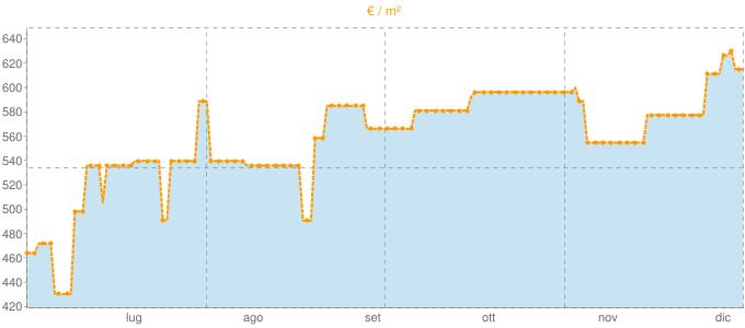 Quotazione casali a Comiso in €/m² negli ultimi 180 giorni.