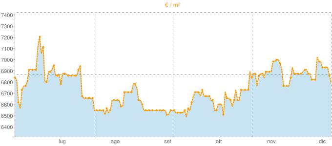 Quotazione villette a schiera a Monte Argentario in €/m² negli ultimi 180 giorni.