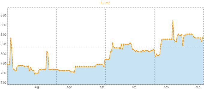 Quotazione ville a Gela in €/m² negli ultimi 180 giorni.