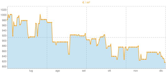 Quotazione ville a Frinco in €/m² negli ultimi 180 giorni.
