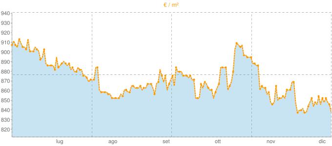 Quotazione case indipendenti a Lugnano in Teverina in €/m² negli ultimi 180 giorni.