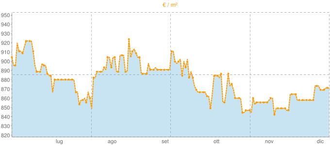 Quotazione bifamiliari a Pegognaga in €/m² negli ultimi 180 giorni.
