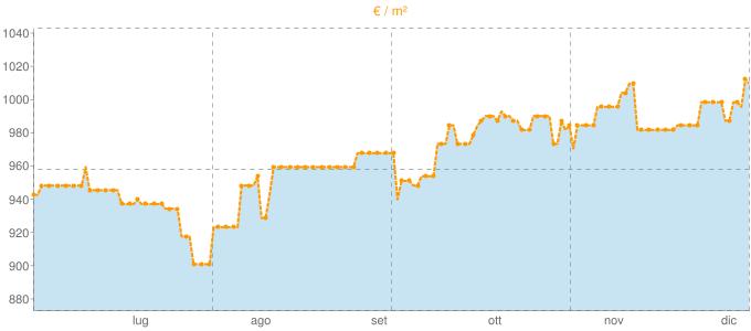 Quotazione villette a schiera ad Agna in €/m² negli ultimi 180 giorni.