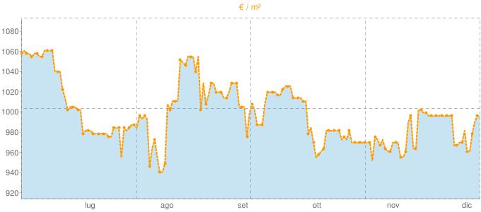 Quotazione case indipendenti a Montefranco in €/m² negli ultimi 180 giorni.