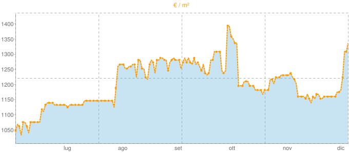 Quotazione ville a Foresto Sparso in €/m² negli ultimi 180 giorni.